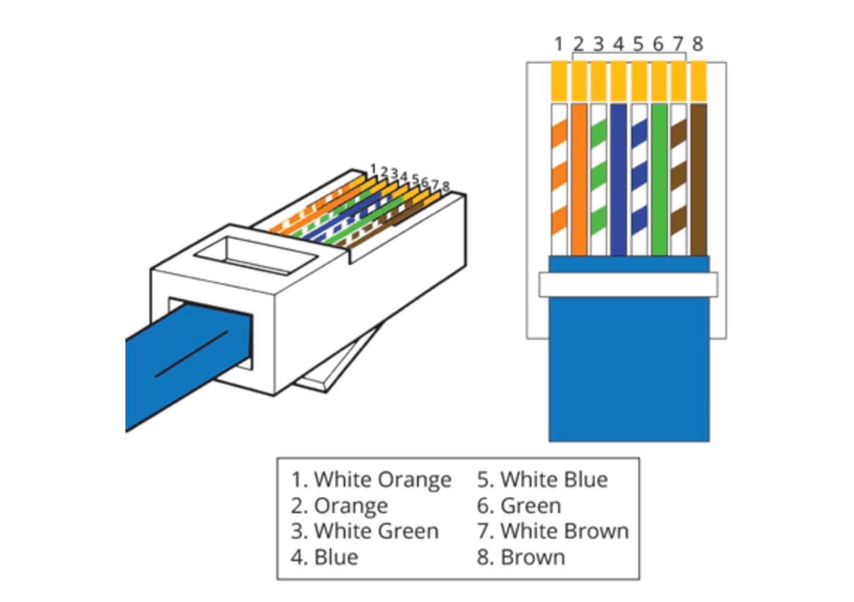 lan cable layout